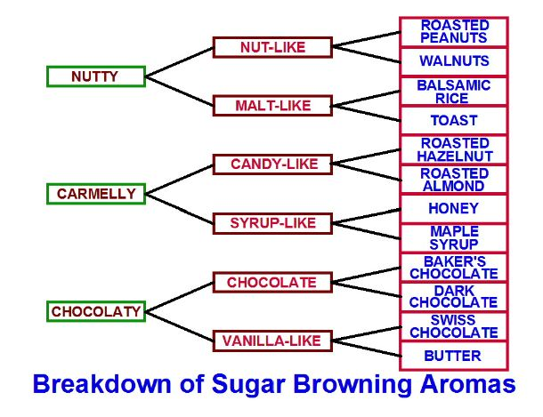 Sugar Browning coffee taster flavor wheel